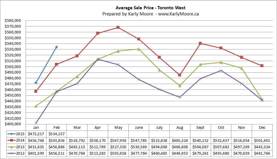 West Toronto Average Sale Price  Real Estate Market Statistics  Karly Moore
