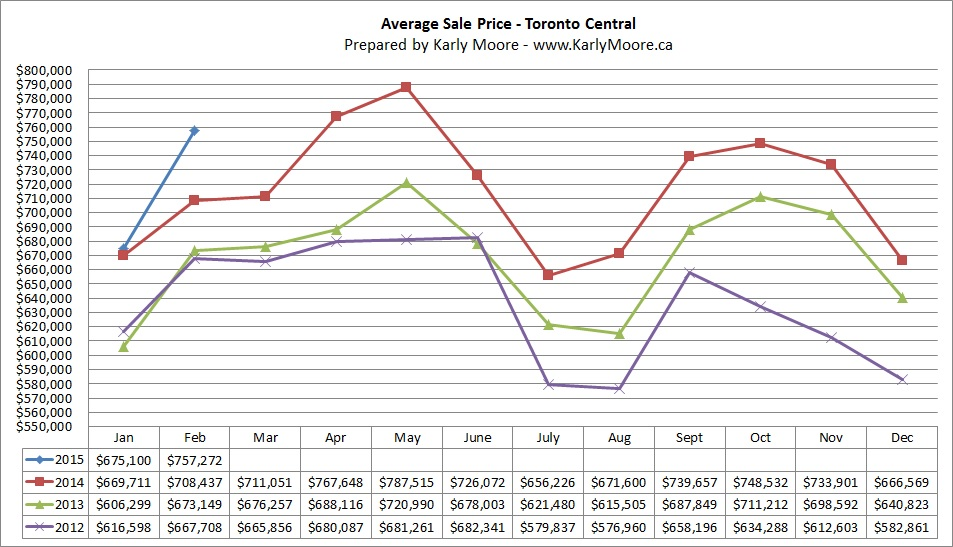 Central Toronto Average Sale Price  Real Estate Market Statistics  Karly Moore