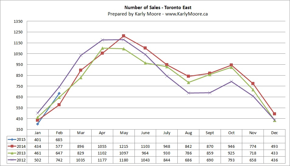 East Toronto Home Sales  Real Estate Market Statistics  Karly Moore