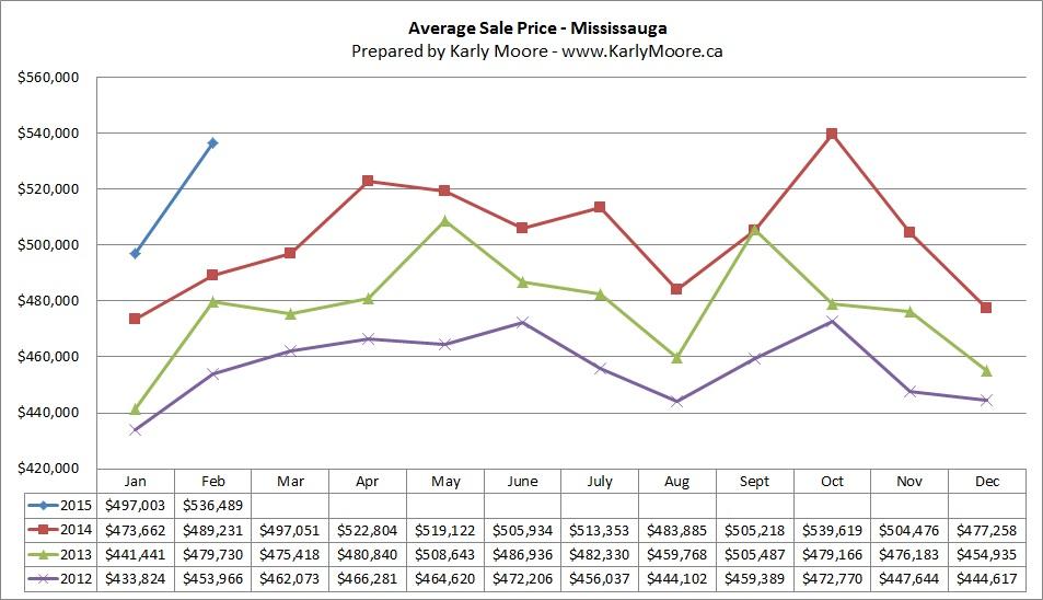 Mississauga Average Sale Price  Real Estate Market Statistics  Karly Moore