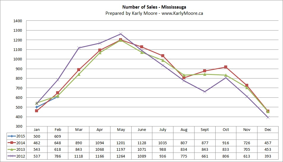 Mississauga Home Sales  Real Estate Market Statistics  Karly Moore