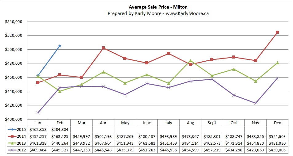 Milton Average Sale Price  Real Estate Market Statistics  Karly Moore