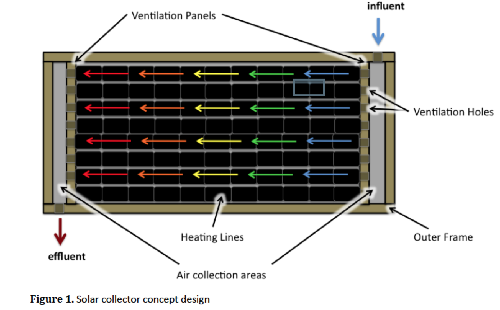 ez heat solar furnaces re vision solar still diagram ez heat solar furnaces