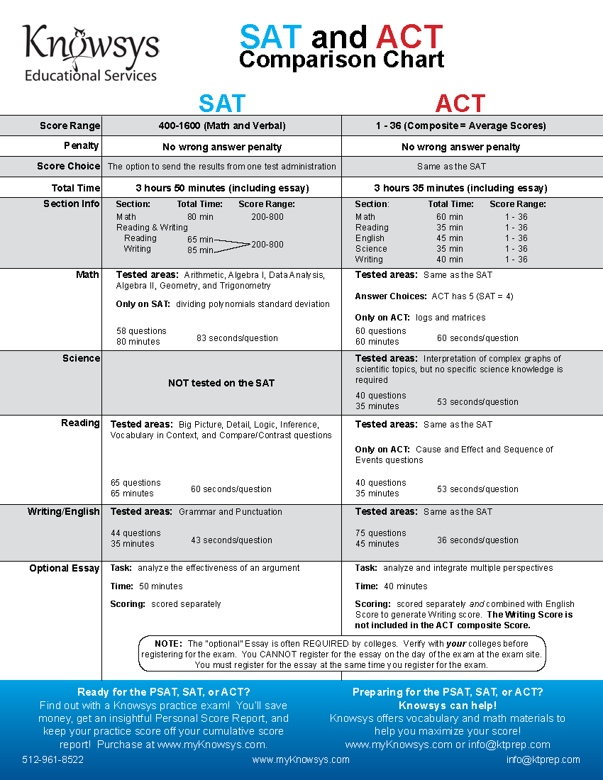 Free resources knowsys educational services sat act comparison chart click to download chart nvjuhfo Image collections