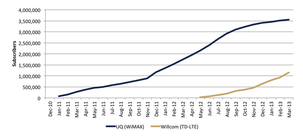 Chart 1: Subscriber numbers for BWA market segment, Japan, December 2010 – February 2013 (Source: Telecommunications Carriers Association, Wireless Explorers)