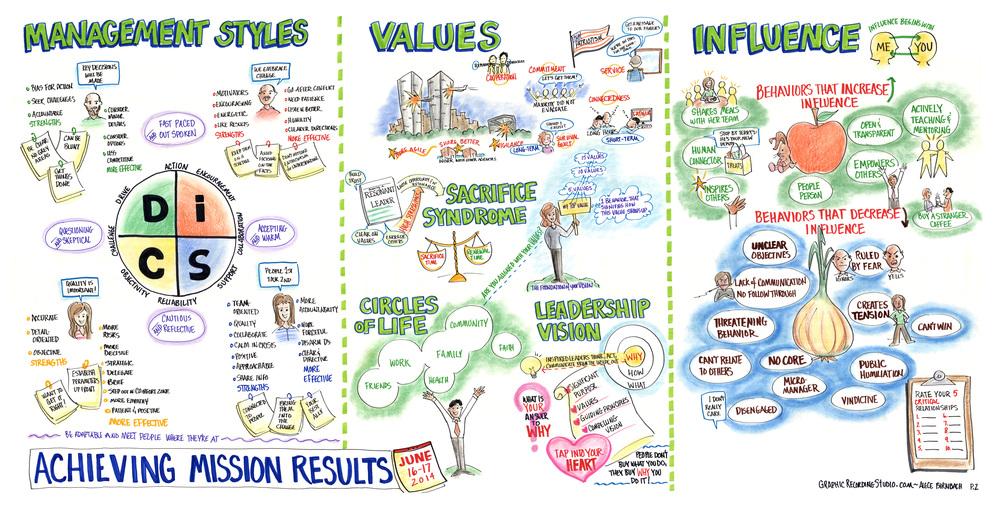 02-ManagmentStyles-Values-Infuence.jpg