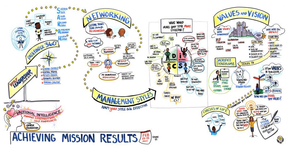 Management-Styles-VisionValues.jpg