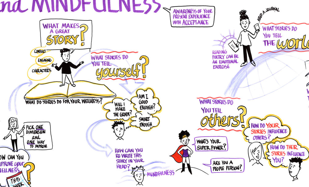How Mindfulness And Storytelling Help >> Graphic Recording Studio