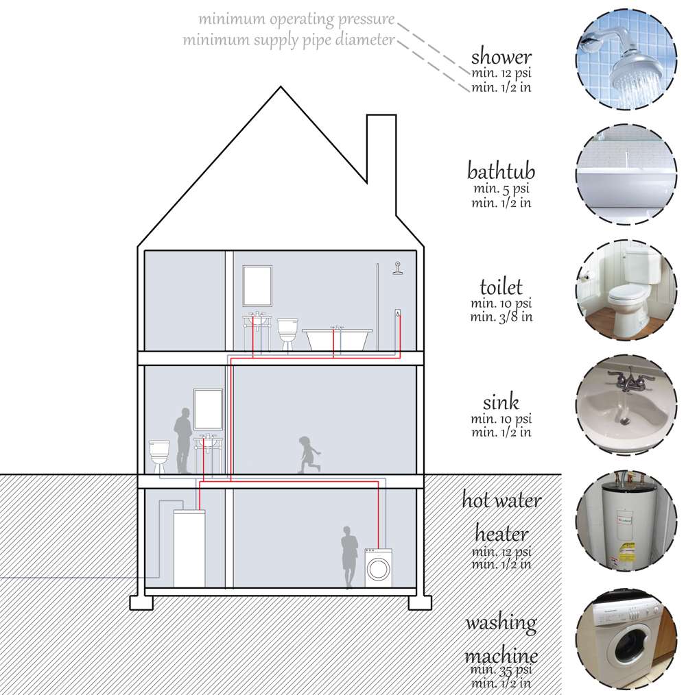 information by  Building Construction Illustrated  and  What's a Homeowner to do?