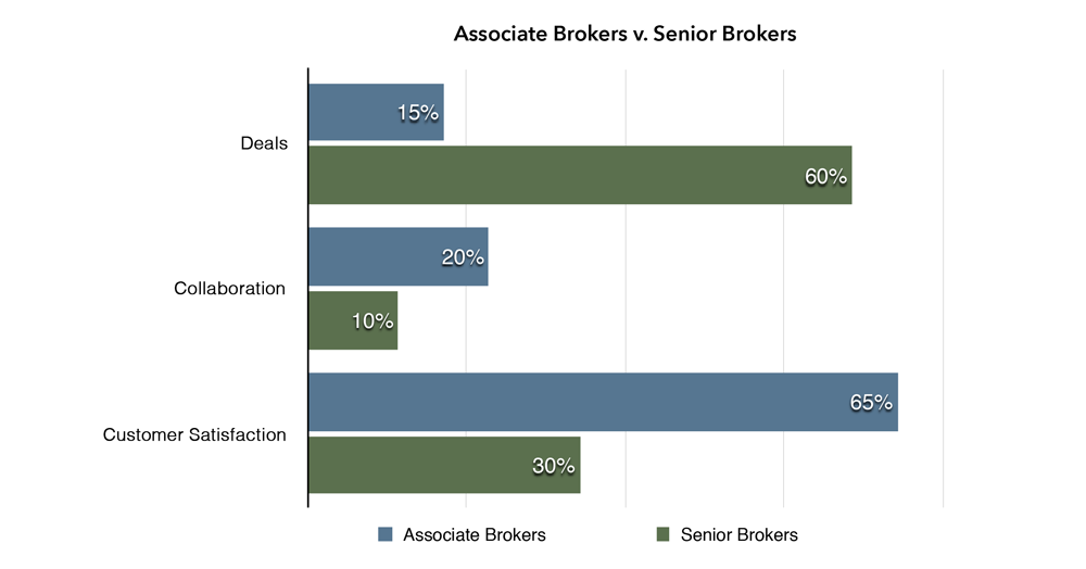 For the purpose of this survey, Junior Brokers include Analyst and Associate Brokers.