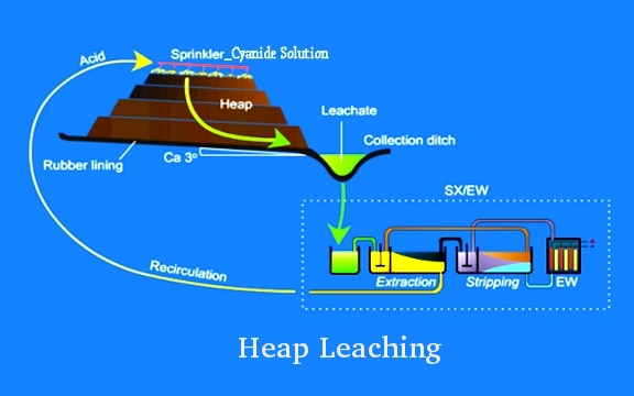 Heap Leaching Schematic