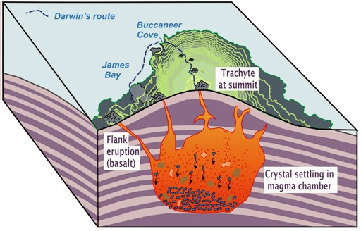 Heavy sulphide minerals settling to bottom of magma chamber deep in the crust form nickel, copper and platinum group metal deposits.