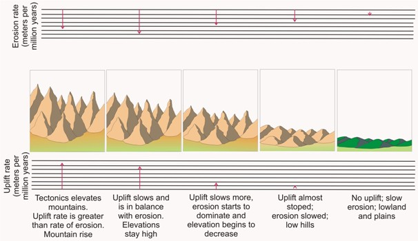 Visualising Mountain Uplift and Erosion.   Source:  http://www.geo.fu-berlin.de/