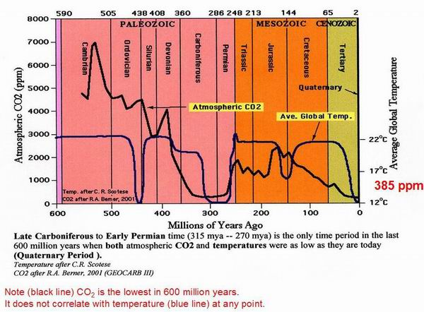 CO2 and Temperature for the last 500 Million years.   Source: geocraft.com