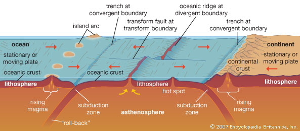 A visual introduction to Plate Tectonics. Source:http://media.web.britannica.com