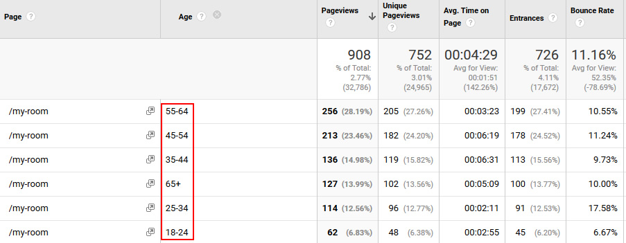 "Sample Google Analytics report from my site showing the age range of readers who visit my ""get a free story"" landing page as part of my autoresponders. We need more data like this to help us understand our audience!"