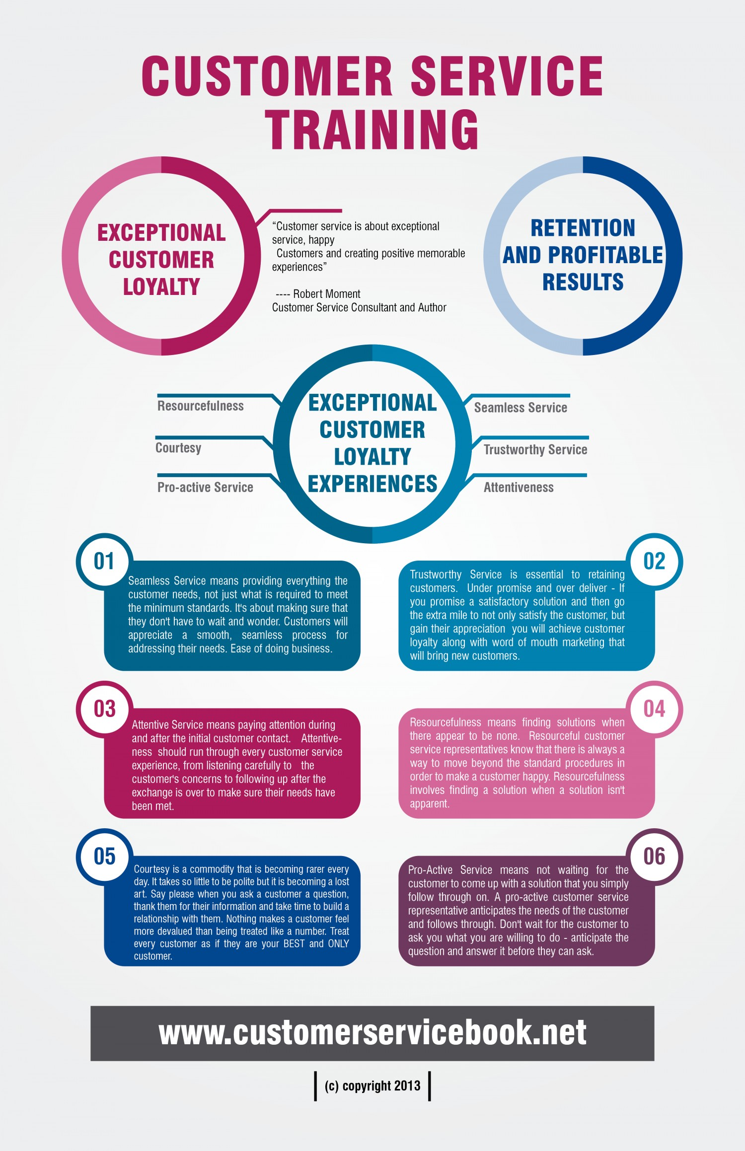 excellent customer service in six steps infographic