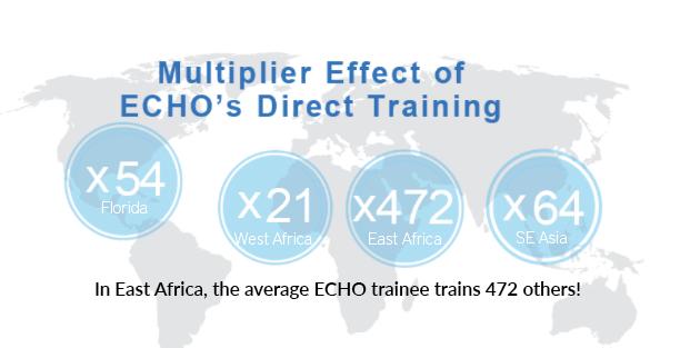 East Africa Impact Center — ECHO