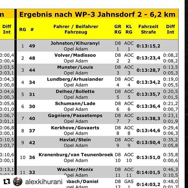 Well this is certainly an unexpected and welcome surprise! @alexkihurani and I are leading #rallyerzgebirge at the end of day 1, having set the fastest stage time all 3 stages tonight! Alex is feeling super sick (fever shivers, dry mouth, coughing, the whole 9 yards) and I'm fighting something off myself  but we're pulling through 💪 time for a quick sleep now, excited to see what we can do tomorrow!! #stoked #grateful #rally #sleepy #excited
