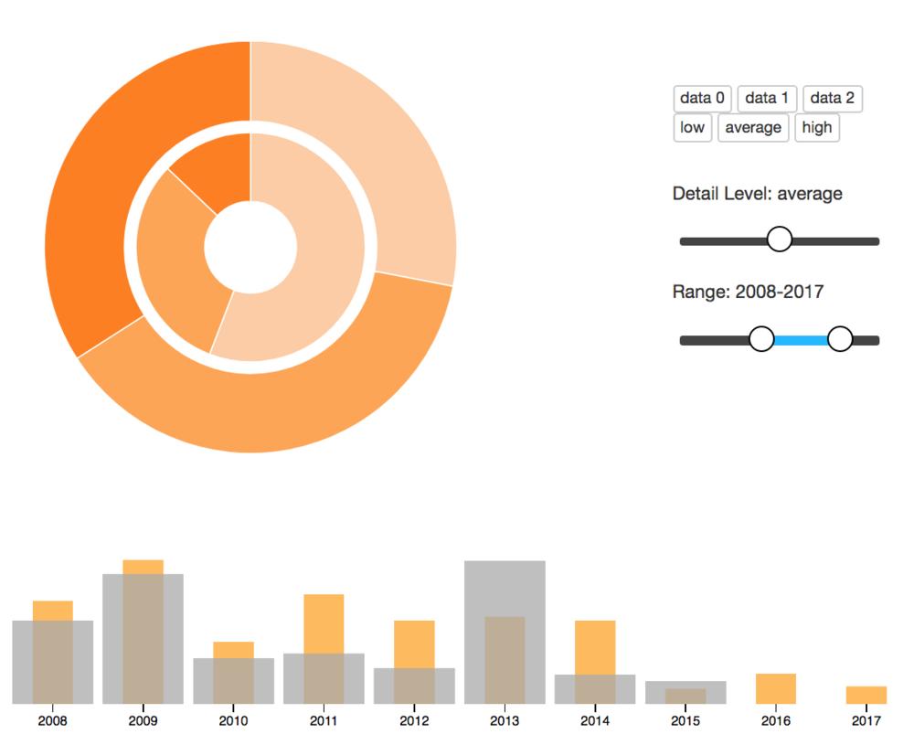 Decisive Budget POC   Production d'une preuve de concept pour une application web de visualisation dynamique de budget financiers avec  D3.js  et  websockets .