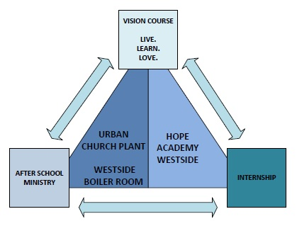 The interaction between Hope Academy and the Boiler Room's ministries and functions.