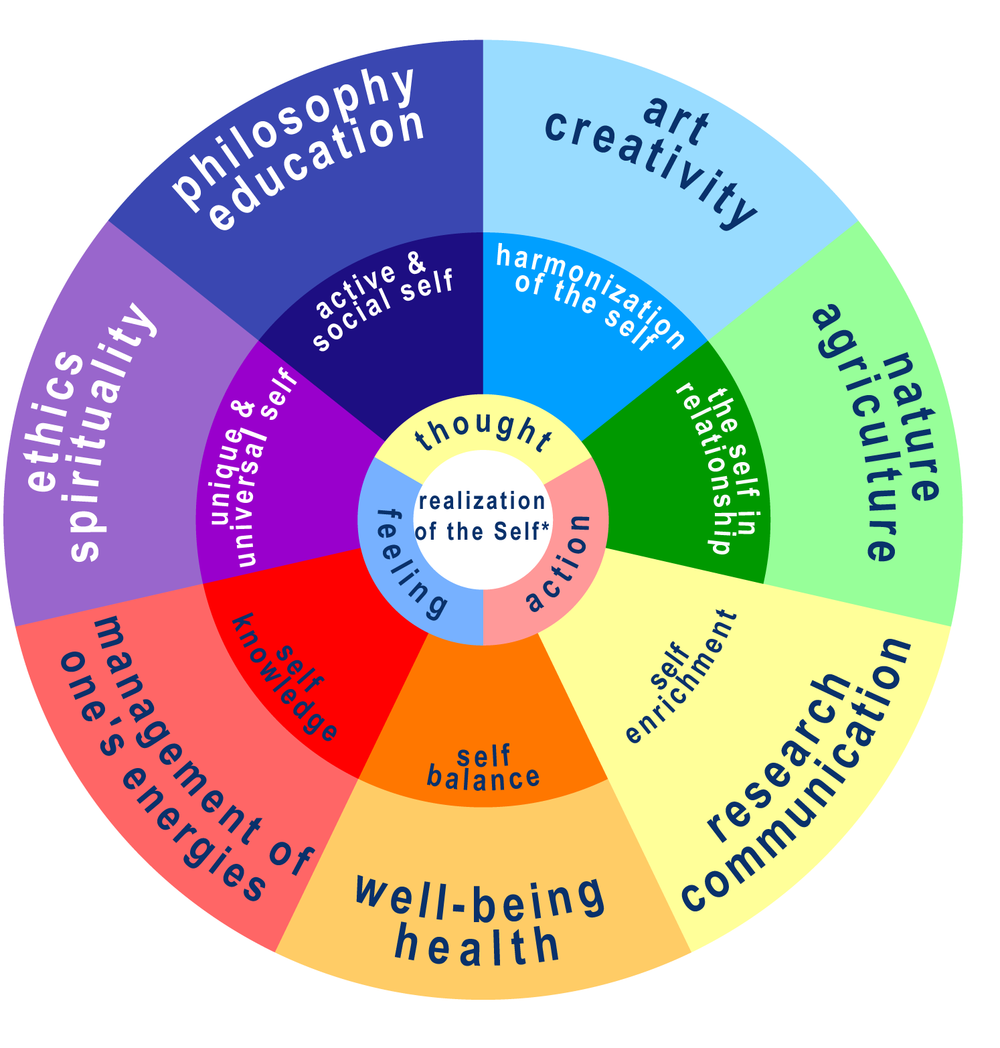 "*The term ""realization of the Self"" refers to the manifestation of the spiritual dimension of the human being.   Inspired by the educational system given by Natacha Kolesar; this diagram is an overview of the educational model conceived by Fernande Roy."