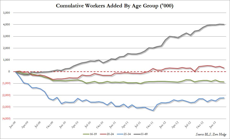 jobs young vs old granular.jpg