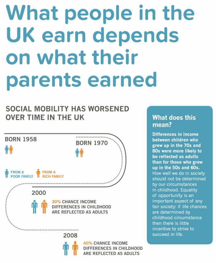 Social mobility visual from Inequality Briefing. You can read the data behind these numbers  here . |  InequalityBriefing.org