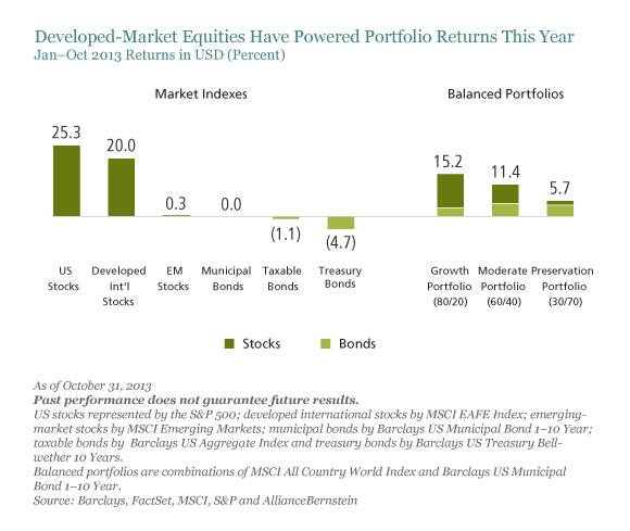 Developed Market Equities (1).jpg