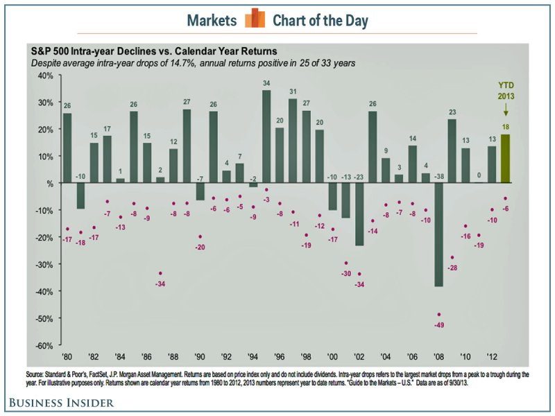 S&P Intra Year Market declines.jpg