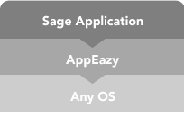 "Skeleton Key. Through AppEazy's powerful hardware and high-tech virtualization, you can essentially ""unlock"" any operating system and run the Sage applications you need at full speed."