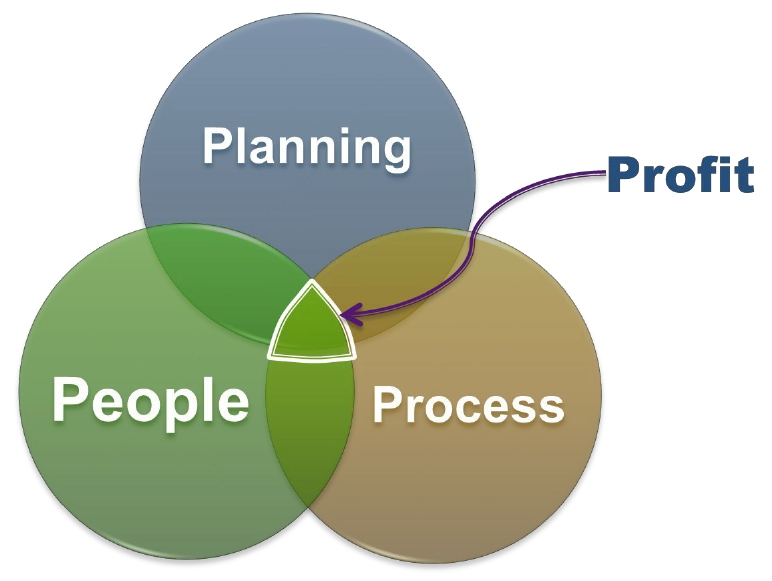 plan, people, process.jpg