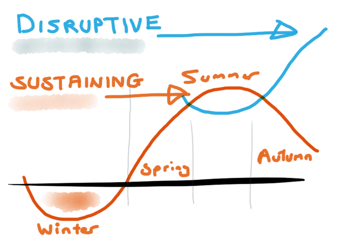 DisruptiveSustaining.png