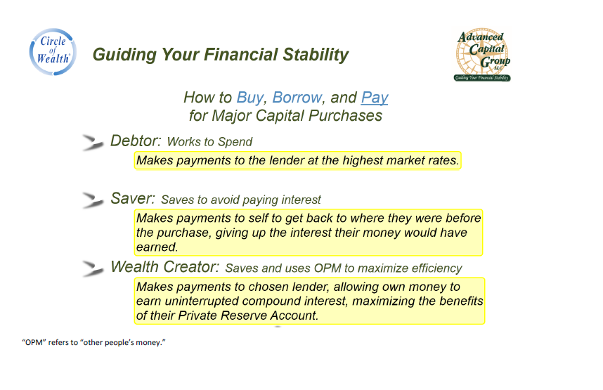 How To Buy, Borrow, and Pay for Major Capital Purchases