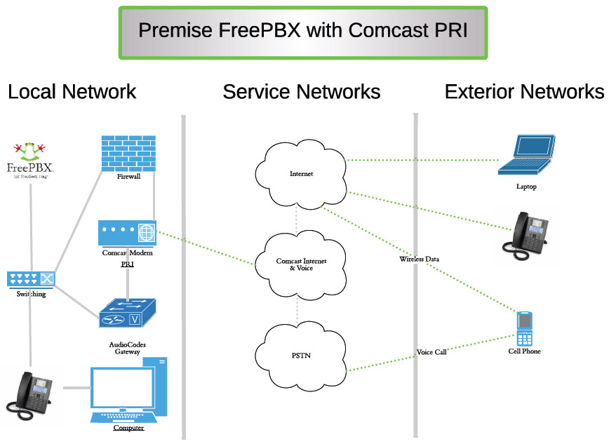 Premise Delivery Configuration