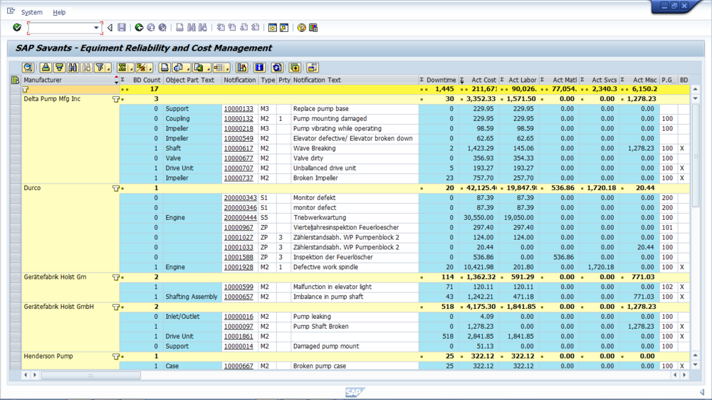 Eqrcm equipment reliability and cost manager sap savants for Event cost analysis template