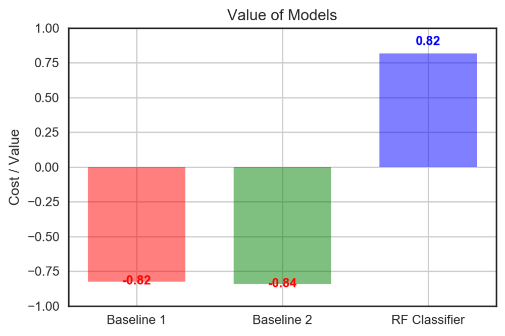 value_cost_models.png