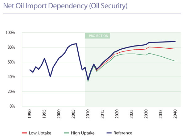 Graph from Ministry of Economic Development's  New Zealand's Energy Outlook 2009/2010: Changing Gear, how could New Zealand reduce its reliance on imported oil,  p2. The blue line indicates business-as-usual scenario; red and green are scenarios based on improved uptake of non-fossil fuels and energy efficiency measures.