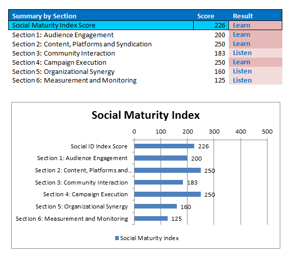 The Social Maturity Index measures a company's social sophistication across audience engagement, content, community interaction, campaign execution, metrics, and organizational support. Get in the know with this valuable service from KathyHerrmann.com