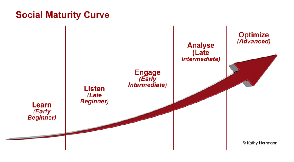 The Social Maturity Curve shows the level of social media sophistication of companies as they climb from Learn to Listen, Engage, Analysis, and Optimized. KathyHerrmann.com provides the insight you need to make the climb.