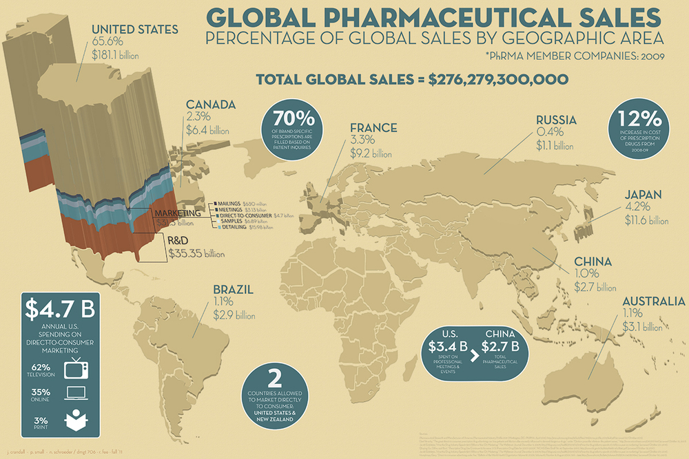 Infographic of Global Pharmaceutical Sales by PhRMA Member Companies 2009