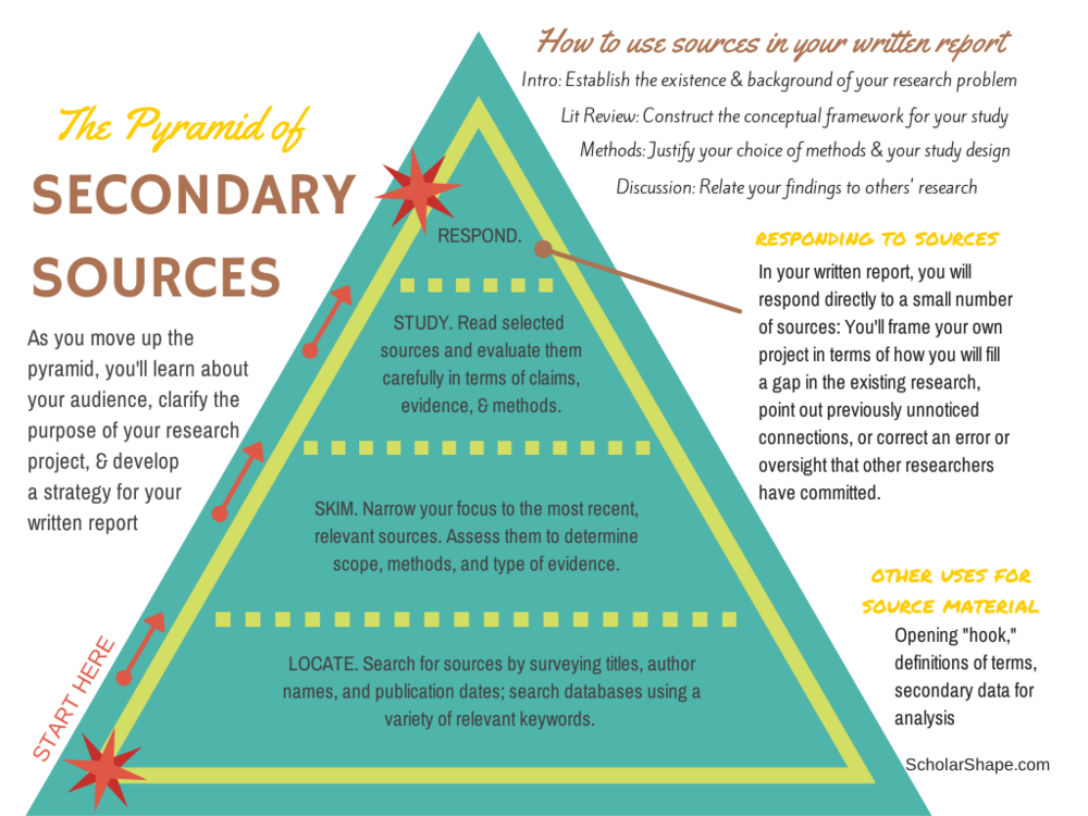 pyramid of secondary sources
