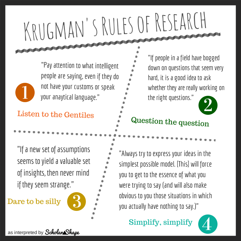 research papers scholarshape resources on this page krugman s research rules developing research questions how to write a great research paper