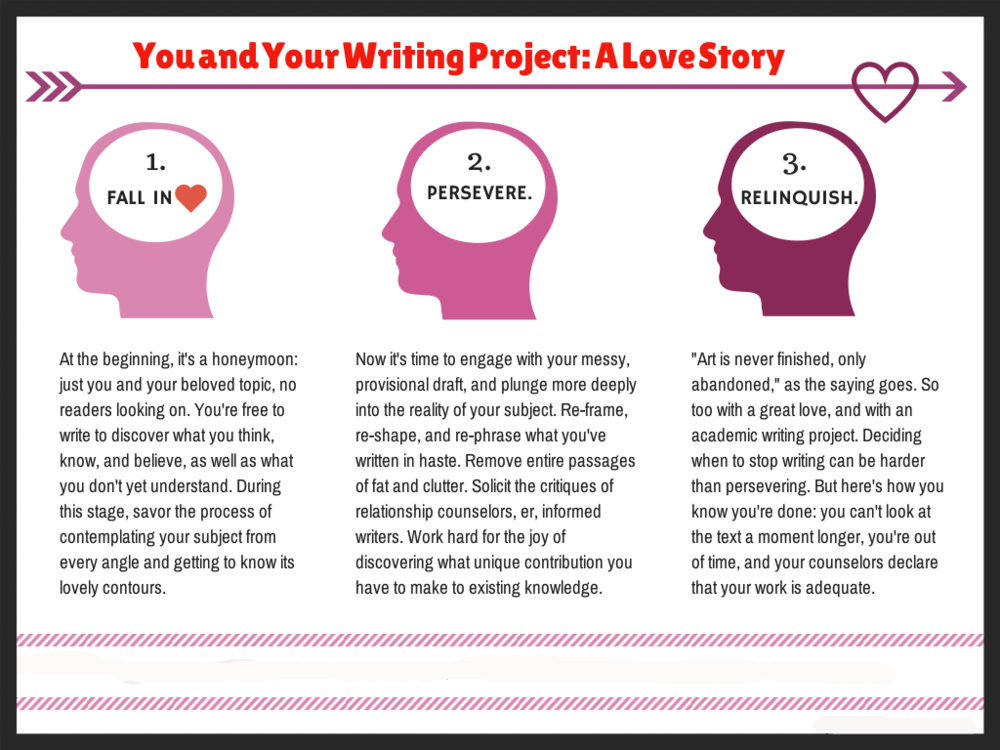 You and your writing project: a love story