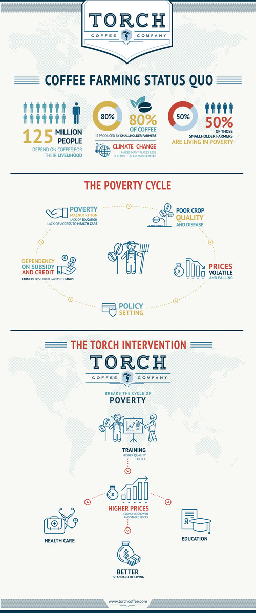 What We Do — Torch Coffee Roasters
