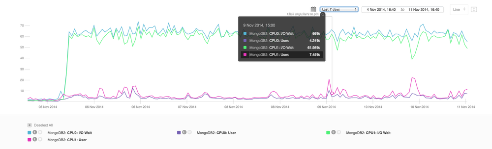 Server Density Dashboard - Primary MongoDB