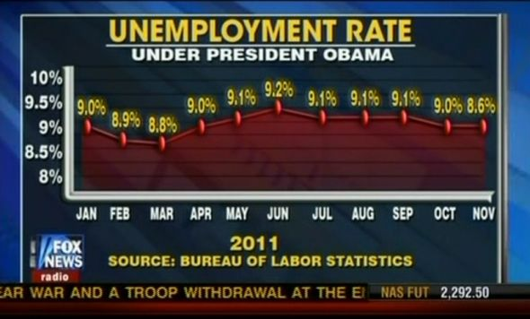 unemployment-chart-by-fox-news