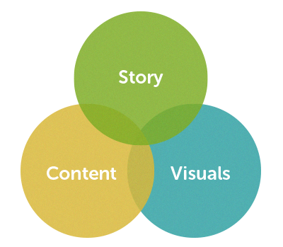 Story, Content, and Visuals