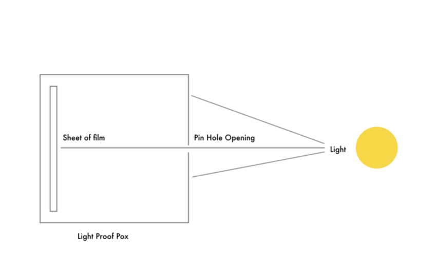 Pin Hole | F.3
