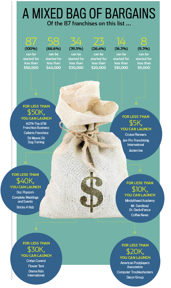 https://assets.entrepreneur.com/static/1435843331-mixed-bag-bargains-infographic.jpg